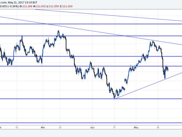 FX Week Ahead: Highlights Include FOMC, BOC And OPEC