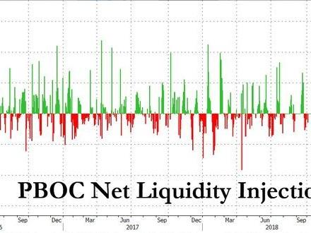 China Injects Gargantuan 1.1 Trillion In Liquidity This Week