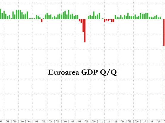 Eurozone: Worst GDP Contraction In History