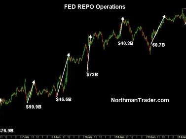 Reality Versus The Repo Delusion