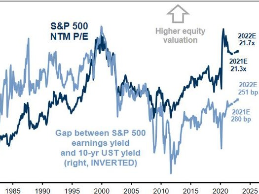3 Reasons Why Goldman Now Sees Almost No Upside For Stocks In 2021
