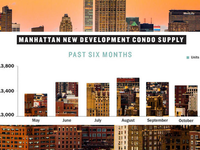 Check out Manhattan's latest condo inventory stats