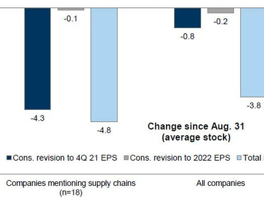 These Are The Four Main Risks In The Upcoming Q3 Earnings Season
