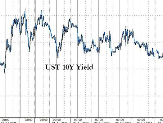 Treasury Yields Are Puking Again...