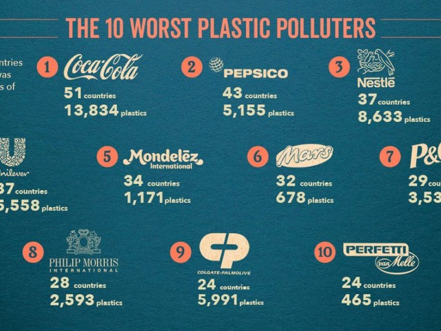The Coca-Cola Company, PepsiCo & Nestlé Named Top Plastic Polluters for the Third Year in a row