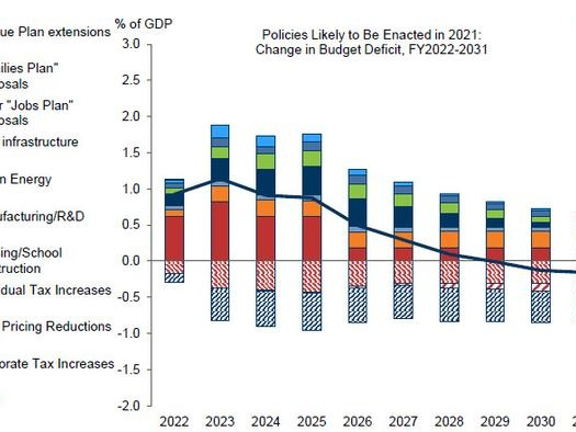 What Are The Next Steps For US Fiscal Policy: A Goldman Q&A