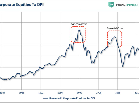 Why Another 50% Correction Is Possible