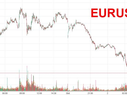 Spanish Stocks, Bonds, Euro Sink After Catalan Referendum Fiasco; S&P Futures Rise