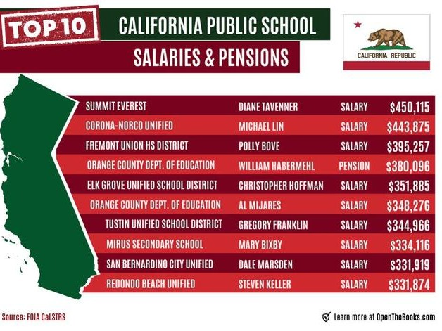 Why California Is In Trouble: 340,000 Public Employees With $100,000+ Paychecks Cost Taxpayers $45 Billion