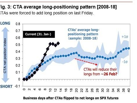 The CTAs Are About To Stop Buying: What Happens Next