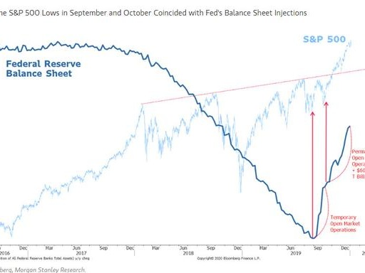 """Morgan Stanley: Central Bank """"Liquidity Surge"""" Could Push S&P To 3,500"""