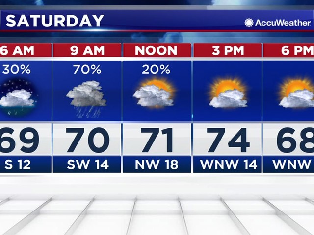 Houston Weather: Showers and storms possible for the Rodeo Parade