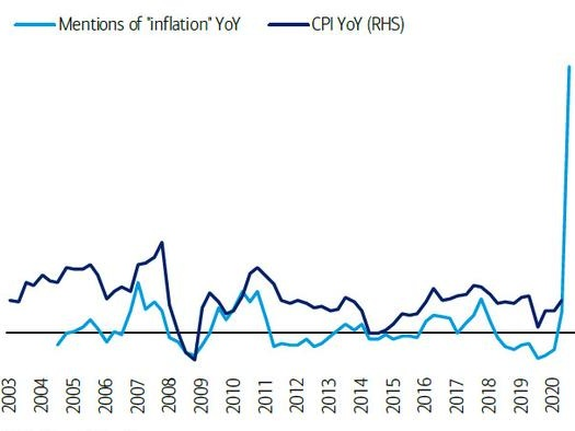"""Banks Start Freaking Out About Soaring Inflation, Which May Not Be """"Transitory"""""""