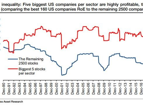 SocGen Makes A Striking Discovery: For More Than Half The Market, It Already Feels Like A Recession