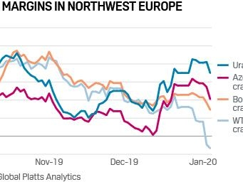 Platts: 5 Commodity Charts To Watch This Week