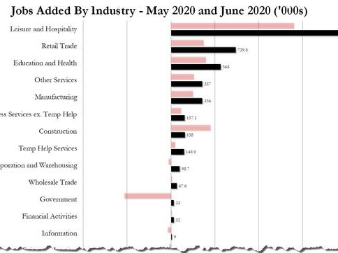 Where The June Jobs Were: Who Is Hiring And Who Is Firing
