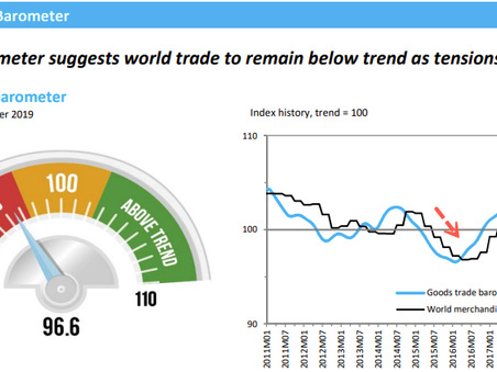 World Trade Barometer Suggests Global Economy Continues To Plunge As Trade War Takes Toll