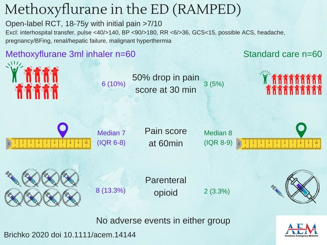 Rapid administration of methoxyflurane versus standard care for pain management in the ED