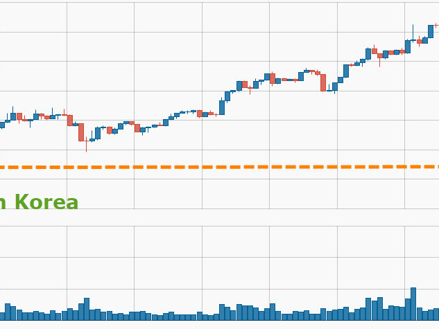Cryptocrash: Bitcoin Tumbles To Pre Korea-Missile-Launch Level After Topping $5000