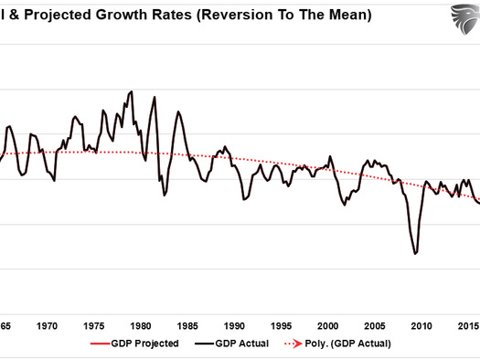 """The Coming """"Reversion To The Mean"""" Of Economic Growth"""
