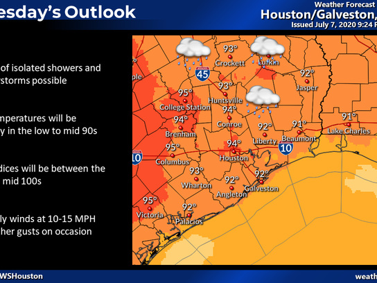 It's going to get hotter, Houston