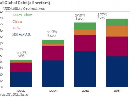 Global Debt Bubble Understated By $13 Trillion Warn BIS