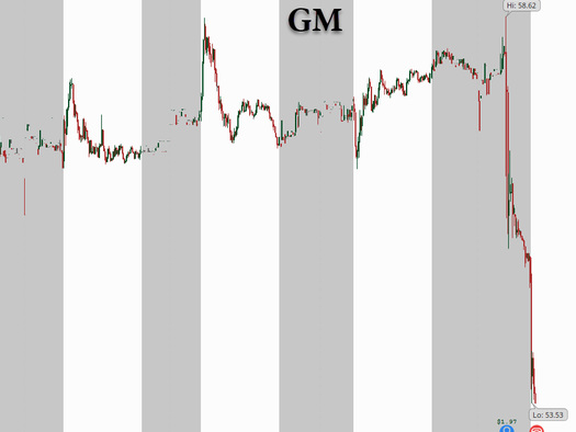 GM Shares Tank 8%, Head Toward Worst Trading Day Since Covid, After Earnings Miss