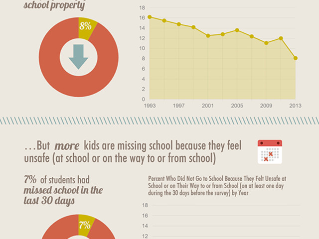 How Common Are Bullying and Fighting among High Schoolers?