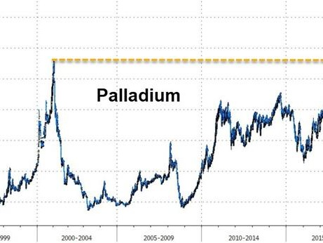 Palladium Extends Bullish Streak As Automakers Dump Diesel