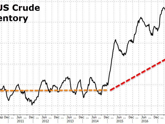 WTI/RBOB Rise After Biggest Crude Draw Since August