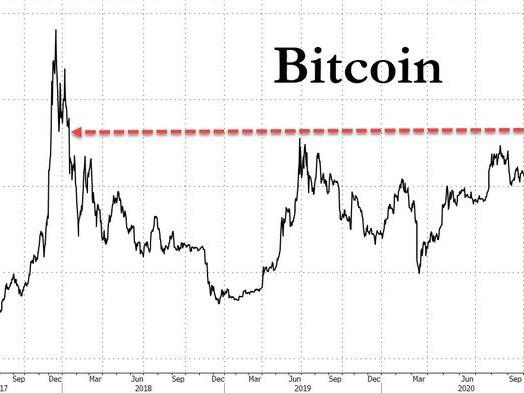 "JPMorgan Sees Bitcoin Rising Up To Ten-Fold As Millennials Flood Into The ""Alternative"" Currency"