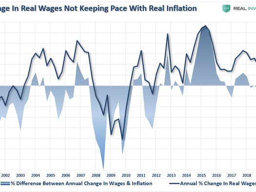 Rates, The Dollar, & The Fed's Dis-Inflationary Dilemma