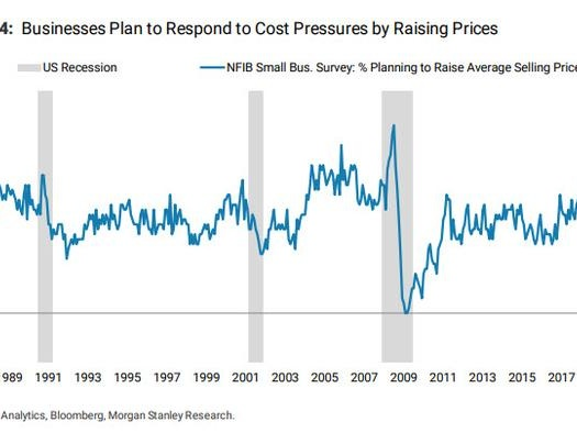 Companies Are Freaking Out About Soaring Costs, And Are Rushing To Pass Them On To Consumers