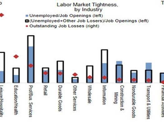 """Here Are The Industries Crushed By Biden's """"Generous Unemployment Benefits"""""""