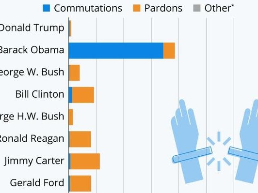 How US Presidents Rank For Clemency