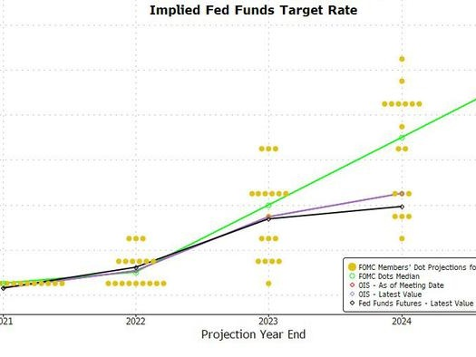 Three Key Takeaways From The Fed Meeting