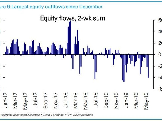 """One Bank Asks """"Was That It"""" For The Selloff... And Answers"""