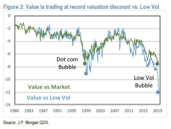 "Kolanovic Spots A ""Once In A Decade Opportunity"" In ""Unprecedented"" Value Stock Divergence"
