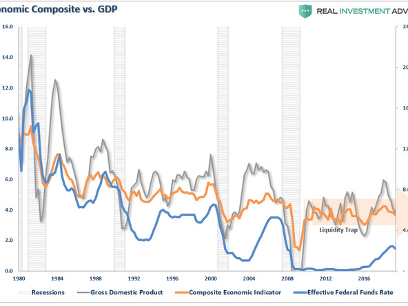 Has The Fed Trapped Itself?