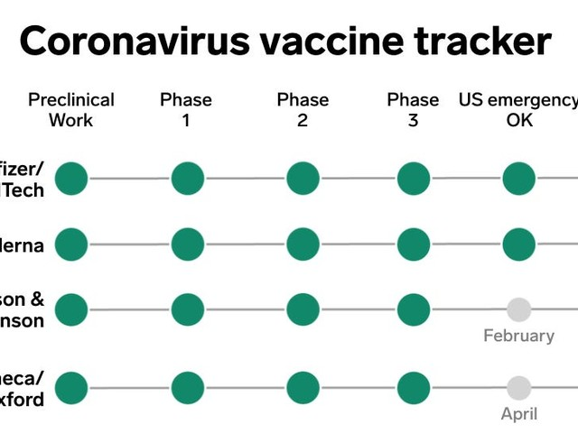 What's coming next for COVID-19 vaccines? Here's the latest on 11 leading programs.