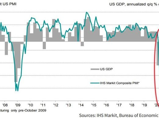 """US Services Sector Survey Signals Rebound, But """"Limited Scope For V-Shaped Recovery"""""""