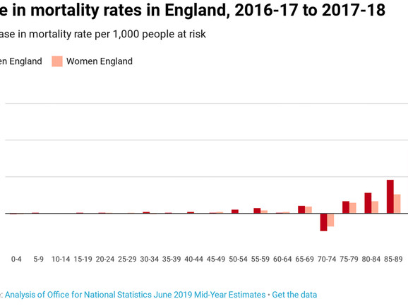 Mortality Rates Are Still Rising In The UK (And Everyone Is Ignoring How Many More Are Dying)