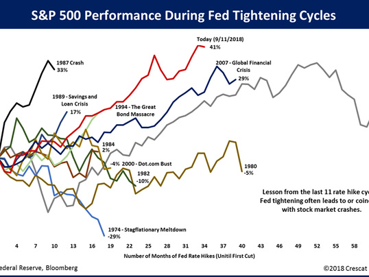 """""""How Long Til All Hell Breaks Loose"""": This Is Now The Strongest Ever Rally During A Fed Tightening Cycle"""