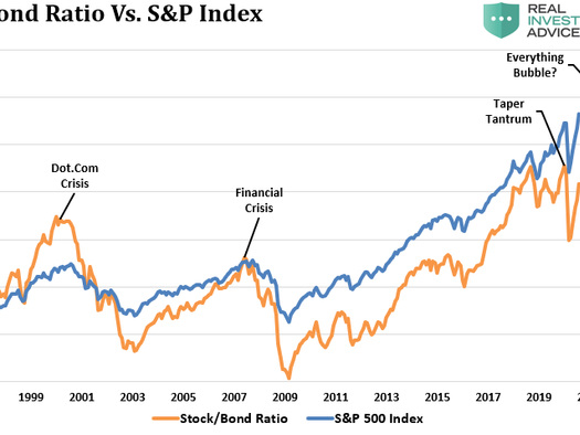 Why Ed Yardeni Says The Market Will Soon Reach 4500