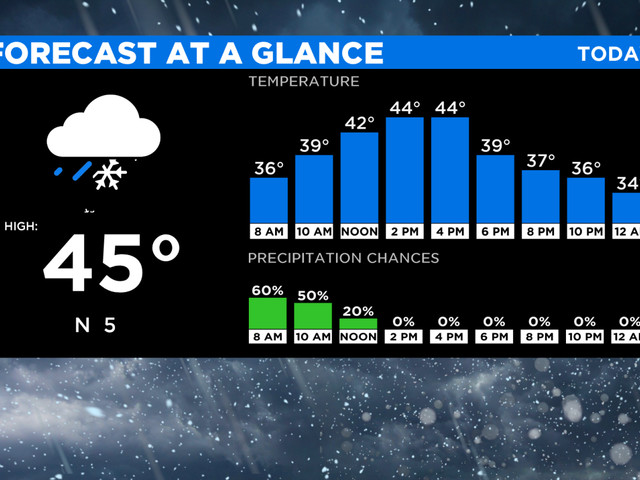 DFW Weather: North Texans Experience Cold, Messy Conditions On Tuesday