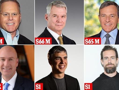 America's highest and lowest paid CEOs revealed - a majority saw raises of 5% or more in 2018