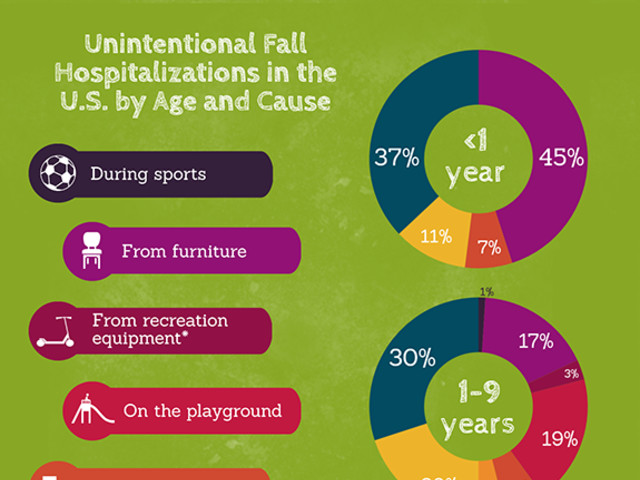 Falls in Children and Youth: Hospitalizations
