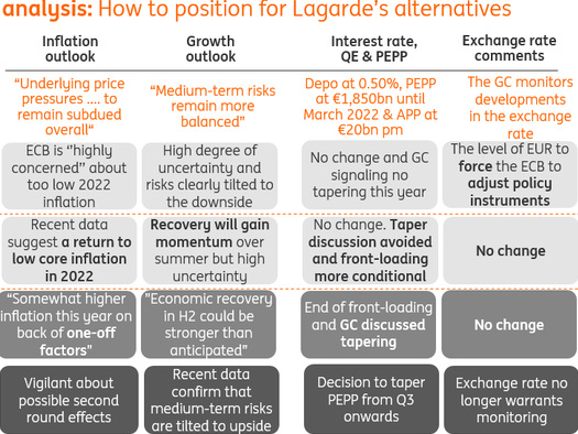 ECB Preview: Lots Of Noise, No Changes