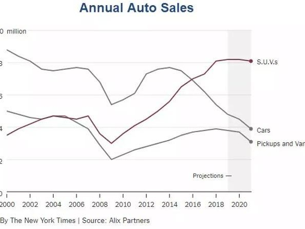 "Expect Big Discounts: Car Dealers Complain ""We're Full"""