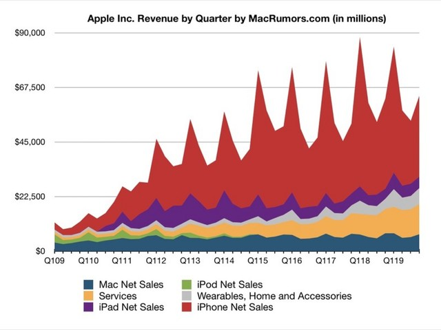 Apple Reports 4Q 2019 Results: $13.7B Profit on $64B Revenue